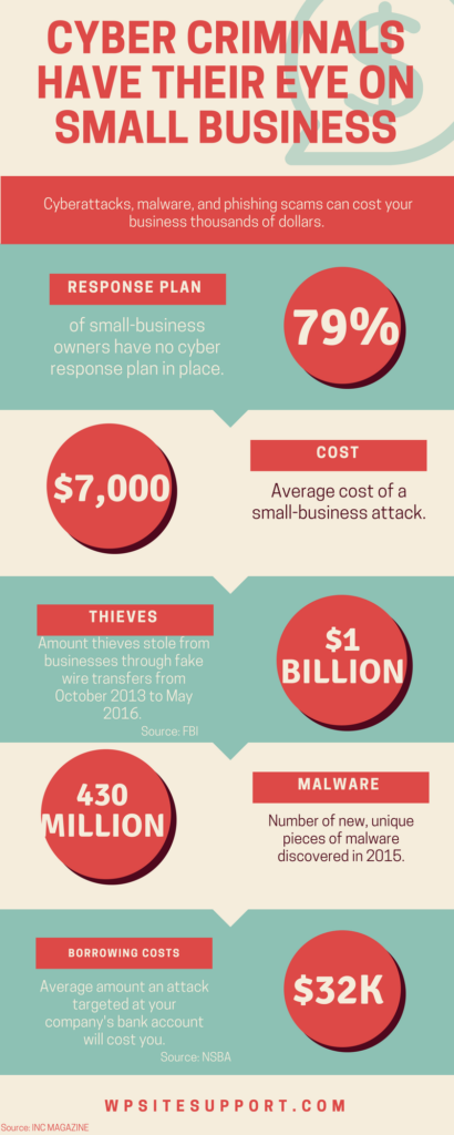 CYBER CRIMINALS HAVE THEIR EYE ON SMALL BUSINESS [INFOGRAPHIC]